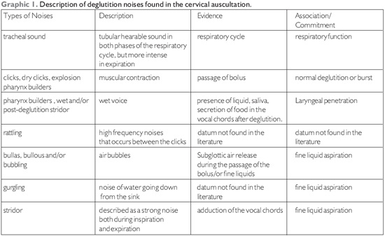 Value of the Cervical Auscultation in Patients Affected by ...