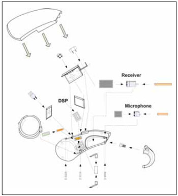 project and development of the low cost digital hearing aid \